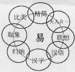 Ảnh hưởng của Kinh Dịch đối với văn hóa Trung Quốc
