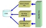 Đào tạo trực tuyến mô hình cần mở rộng trong hình thức đào tạo tín chỉ